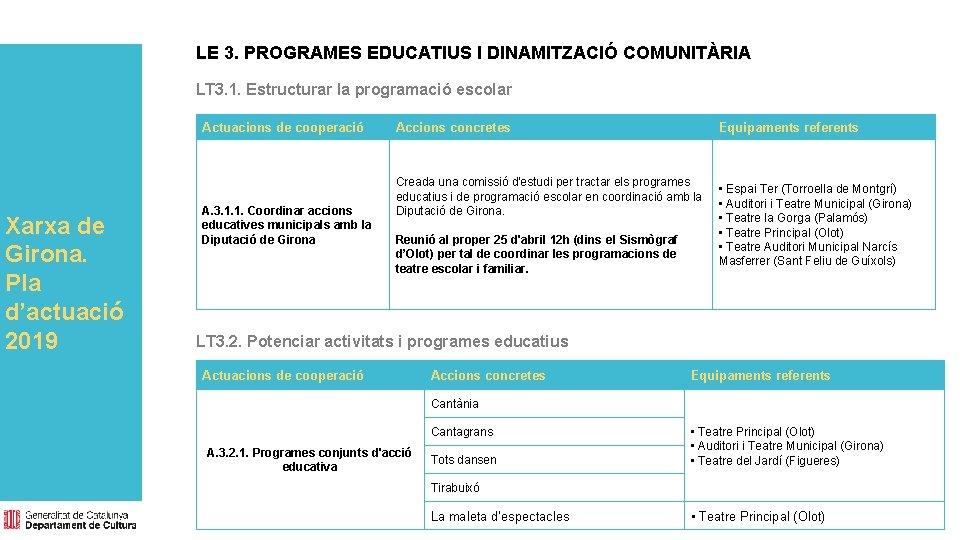 LE 3. PROGRAMES EDUCATIUS I DINAMITZACIÓ COMUNITÀRIA LT 3. 1. Estructurar la programació escolar