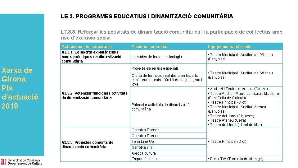 LE 3. PROGRAMES EDUCATIUS I DINAMITZACIÓ COMUNITÀRIA LT. 3. 3. Reforçar les activitats de