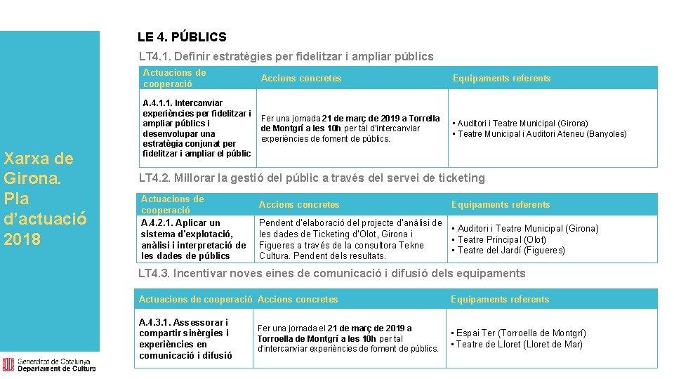 LE 4. PÚBLICS LT 4. 1. Definir estratègies per fidelitzar i ampliar públics Xarxa