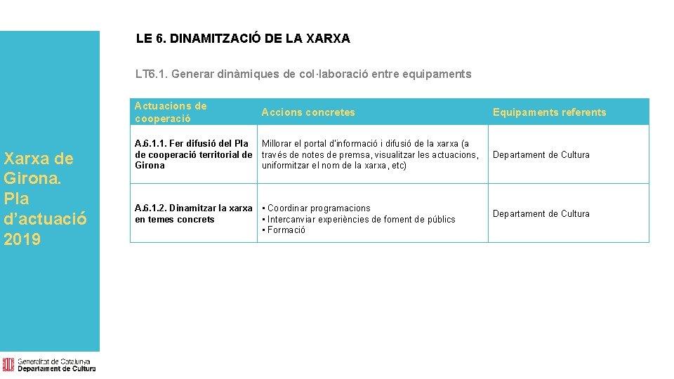 LE 6. DINAMITZACIÓ DE LA XARXA LT 6. 1. Generar dinàmiques de col·laboració entre