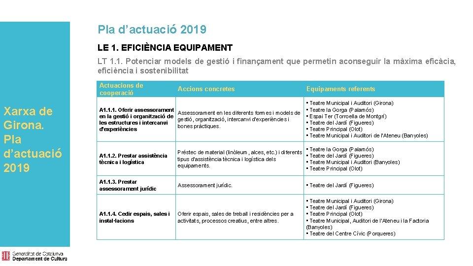 Pla d'actuació 2019 LE 1. EFICIÈNCIA EQUIPAMENT LT 1. 1. Potenciar models de gestió