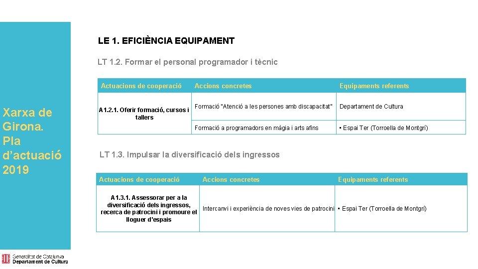 LE 1. EFICIÈNCIA EQUIPAMENT LT 1. 2. Formar el personal programador i tècnic Actuacions