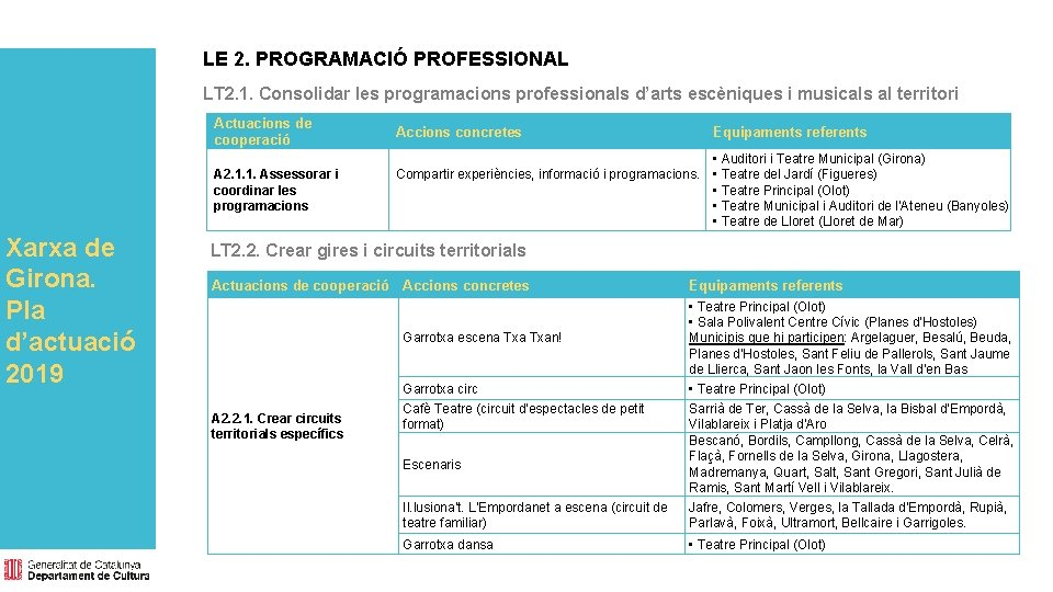 LE 2. PROGRAMACIÓ PROFESSIONAL LT 2. 1. Consolidar les programacions professionals d'arts escèniques i