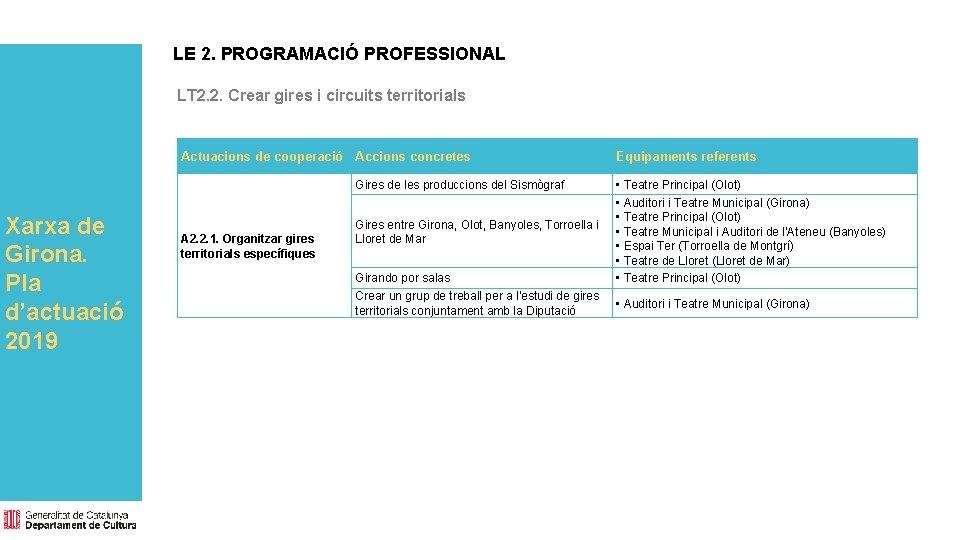 LE 2. PROGRAMACIÓ PROFESSIONAL LT 2. 2. Crear gires i circuits territorials Actuacions de