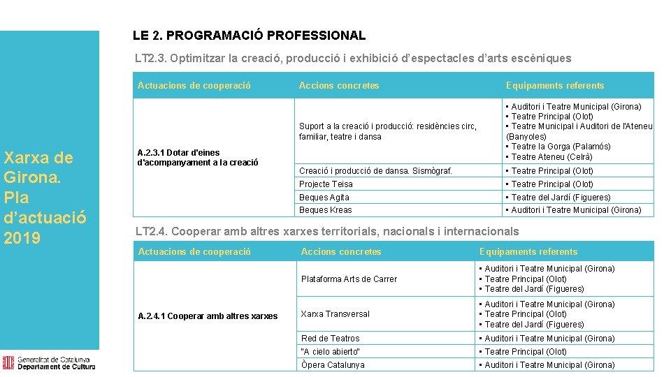 LE 2. PROGRAMACIÓ PROFESSIONAL LT 2. 3. Optimitzar la creació, producció i exhibició d'espectacles