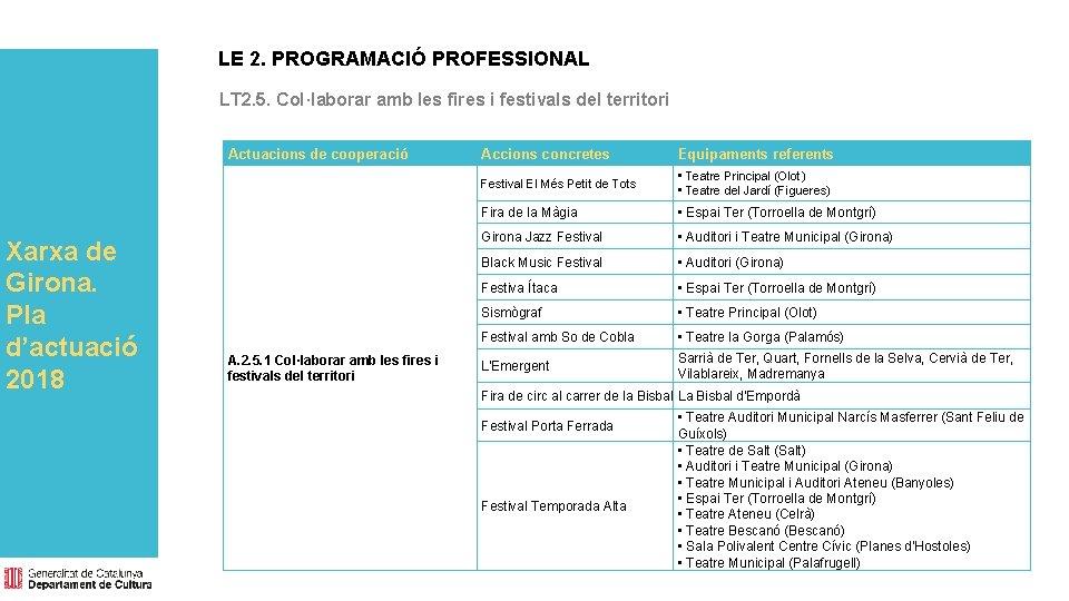 LE 2. PROGRAMACIÓ PROFESSIONAL LT 2. 5. Col·laborar amb les fires i festivals del
