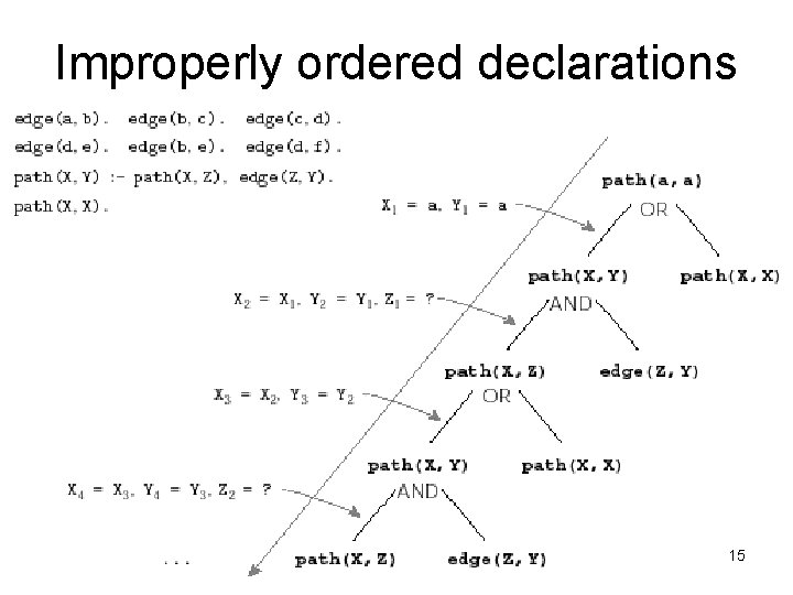 Improperly ordered declarations 15