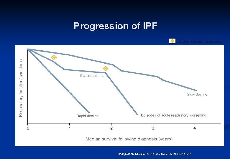 Progression of IPF Acute exacerbations n. Adapted from Kim DS et al. Proc Am
