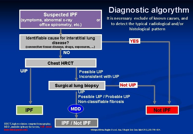 Diagnostic algorythm Suspected IPF (symptoms, abnormal x-ray office spirometry, etc. ) or It is