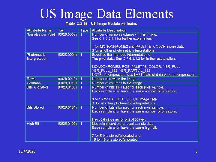 US Image Data Elements 12/4/2020 5