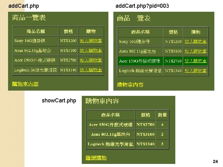 add. Cart. php? pid=003 show. Cart. php 24