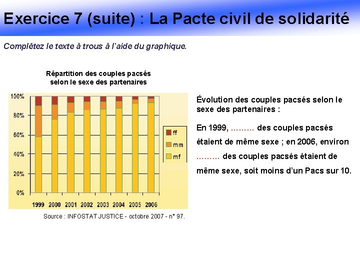 Exercice 7 (suite) : La Pacte civil de solidarité Complétez le texte à trous