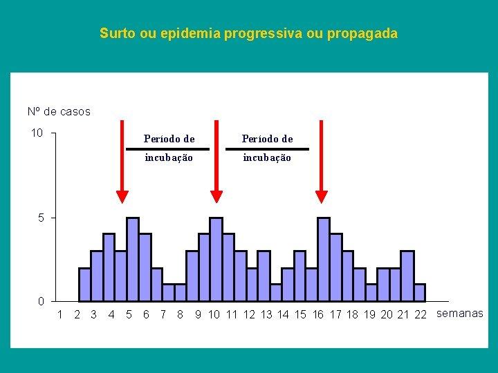Surto ou epidemia progressiva ou propagada Nº de casos 10 Período de incubação 5