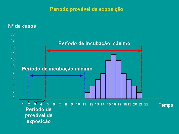 Período provável de exposição Nº de casos 20 18 Período de incubação máximo 16