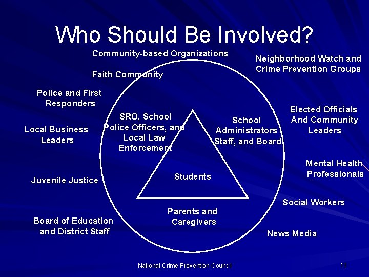 Who Should Be Involved? Community-based Organizations Faith Community Neighborhood Watch and Crime Prevention Groups