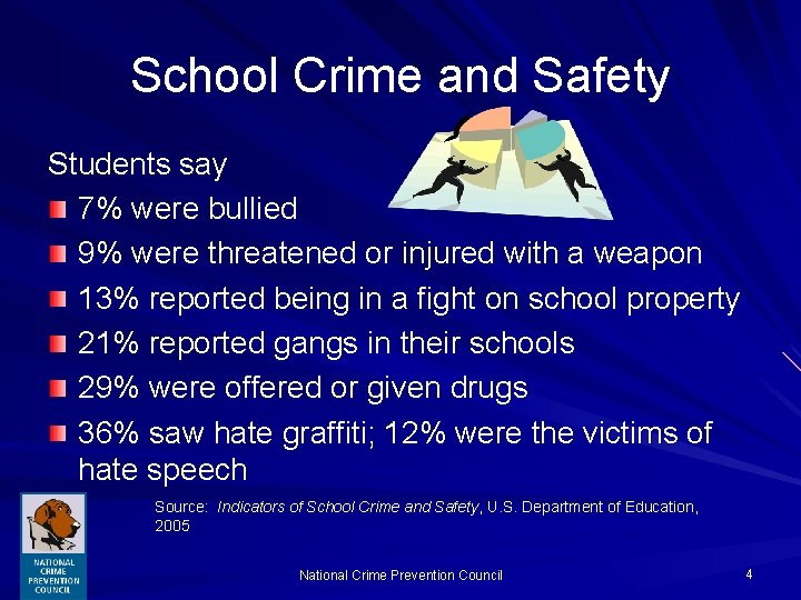 School Crime and Safety Students say 7% were bullied 9% were threatened or injured