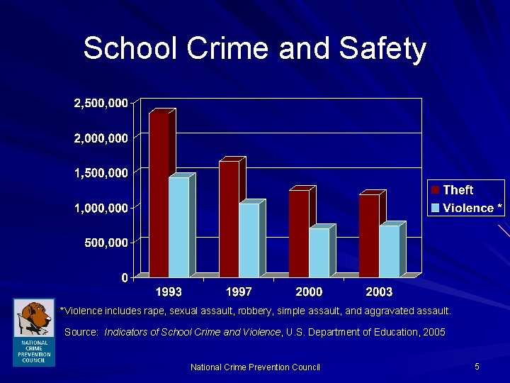 School Crime and Safety *Violence includes rape, sexual assault, robbery, simple assault, and aggravated