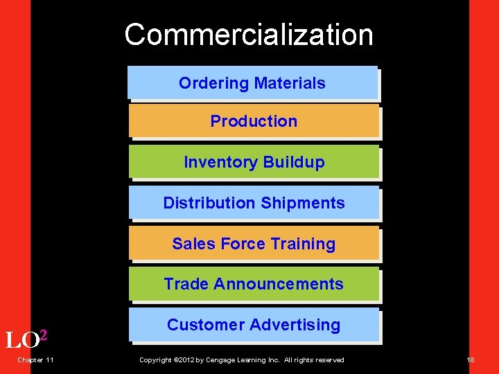Commercialization Ordering Materials Production Inventory Buildup Distribution Shipments Sales Force Training Trade Announcements LO