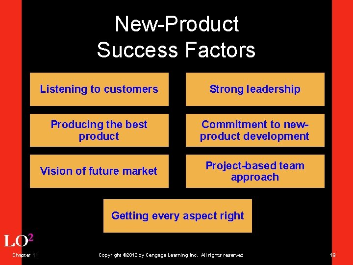 New-Product Success Factors Listening to customers Strong leadership Producing the best product Commitment to