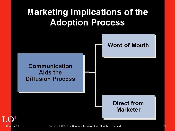 Marketing Implications of the Adoption Process Word of Mouth Communication Aids the Diffusion Process