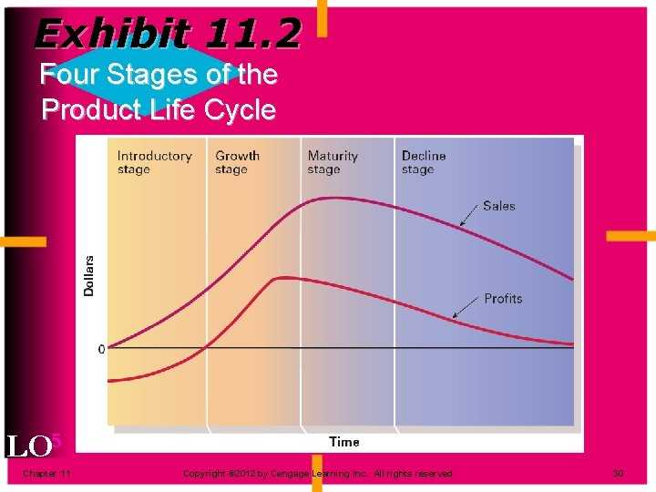 Exhibit 11. 2 Four Stages of the Product Life Cycle LO 5 Chapter 11