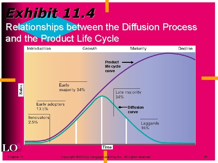 Exhibit 11. 4 Relationships between the Diffusion Process and the Product Life Cycle Product