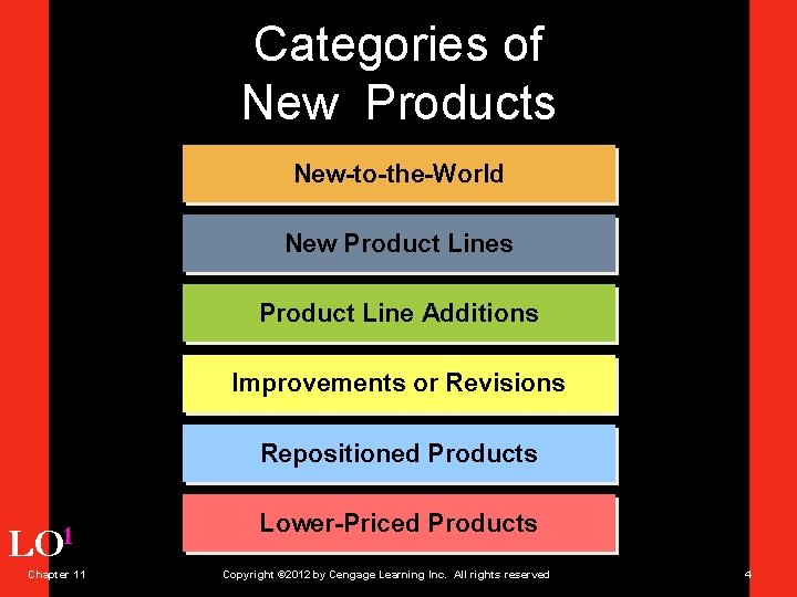 Categories of New Products New-to-the-World New Product Lines Product Line Additions Improvements or Revisions