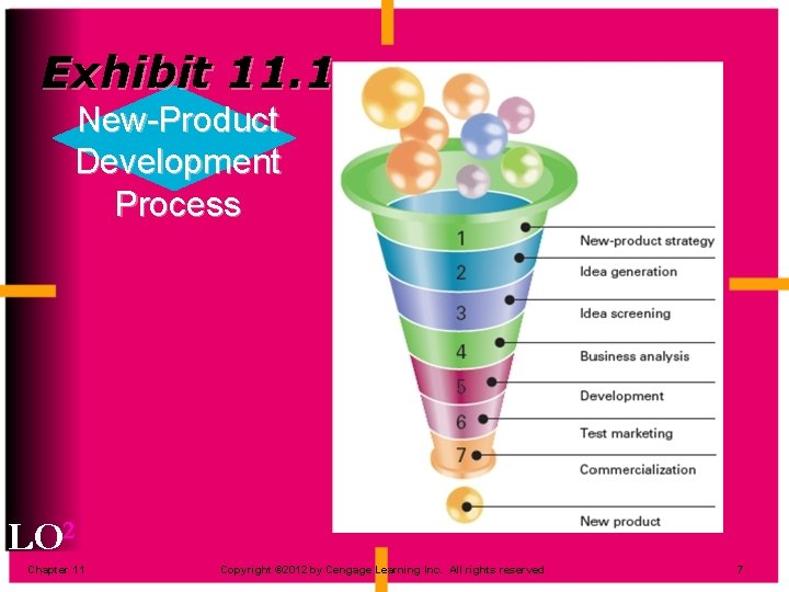Exhibit 11. 1 New-Product Development Process LO 2 Chapter 11 Copyright © 2012 by