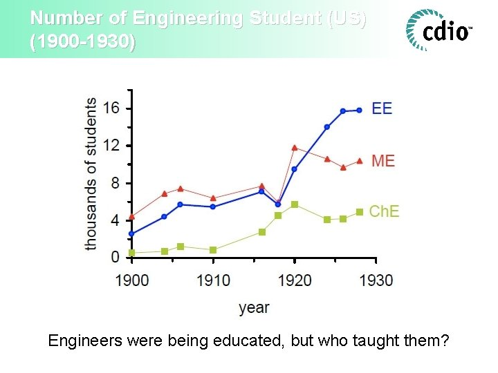 Number of Engineering Student (US) (1900 -1930) Engineers were being educated, but who taught
