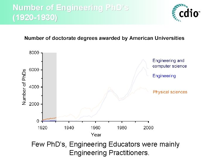 Number of Engineering Ph. D's (1920 -1930) Few Ph. D's, Engineering Educators were mainly