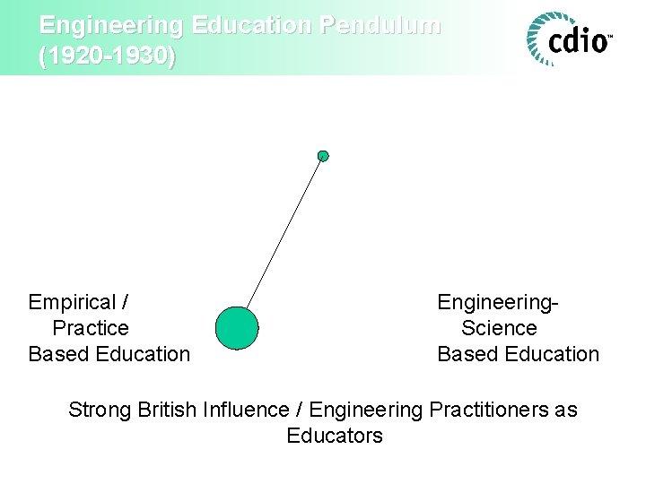 Engineering Education Pendulum (1920 -1930) Empirical / Practice Based Education Engineering. Science Based Education