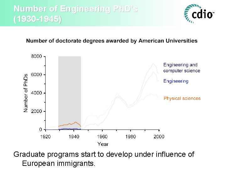 Number of Engineering Ph. D's (1930 -1945) Graduate programs start to develop under influence