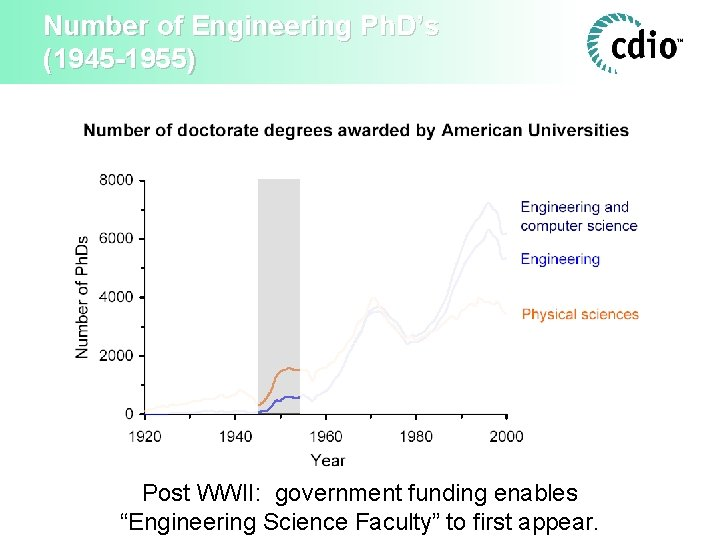 """Number of Engineering Ph. D's (1945 -1955) Post WWII: government funding enables """"Engineering Science"""