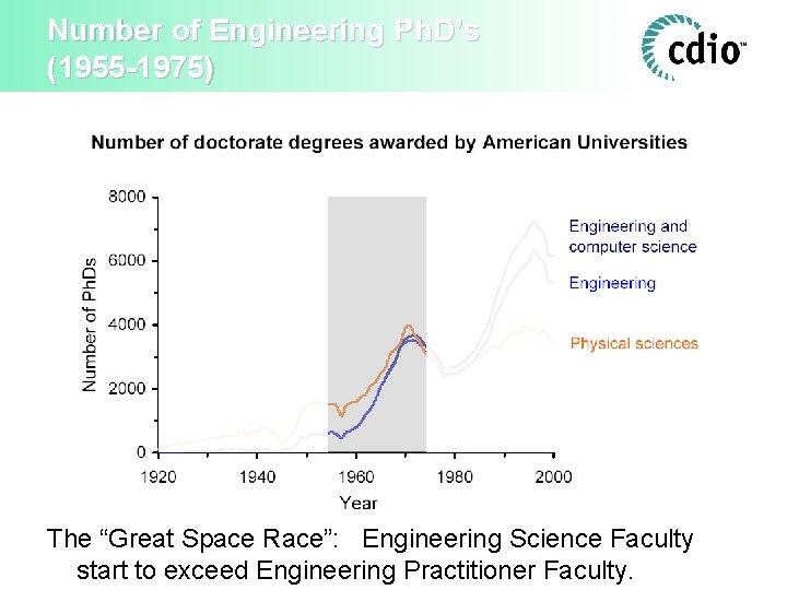 """Number of Engineering Ph. D's (1955 -1975) The """"Great Space Race"""": Engineering Science Faculty"""