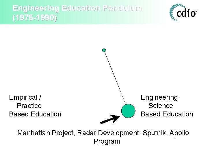 Engineering Education Pendulum (1975 -1990) Empirical / Practice Based Education Engineering. Science Based Education