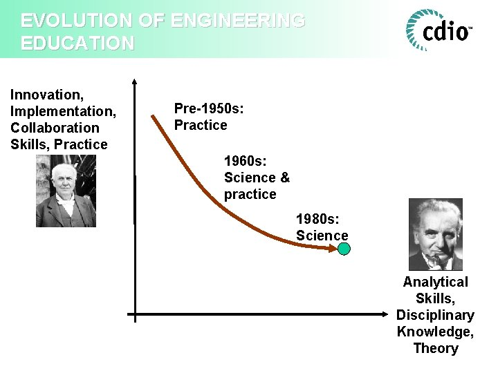 EVOLUTION OF ENGINEERING EDUCATION Innovation, Implementation, Collaboration Skills, Practice Pre-1950 s: Practice 1960 s: