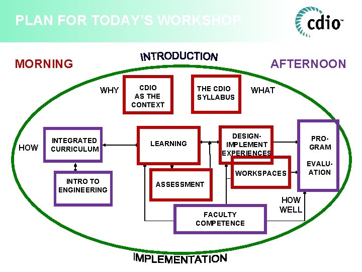 PLAN FOR TODAY'S WORKSHOP MORNING AFTERNOON WHY HOW INTEGRATED CURRICULUM CDIO AS THE CONTEXT