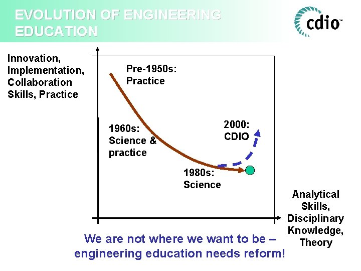 EVOLUTION OF ENGINEERING EDUCATION Innovation, Implementation, Collaboration Skills, Practice Pre-1950 s: Practice 2000: CDIO