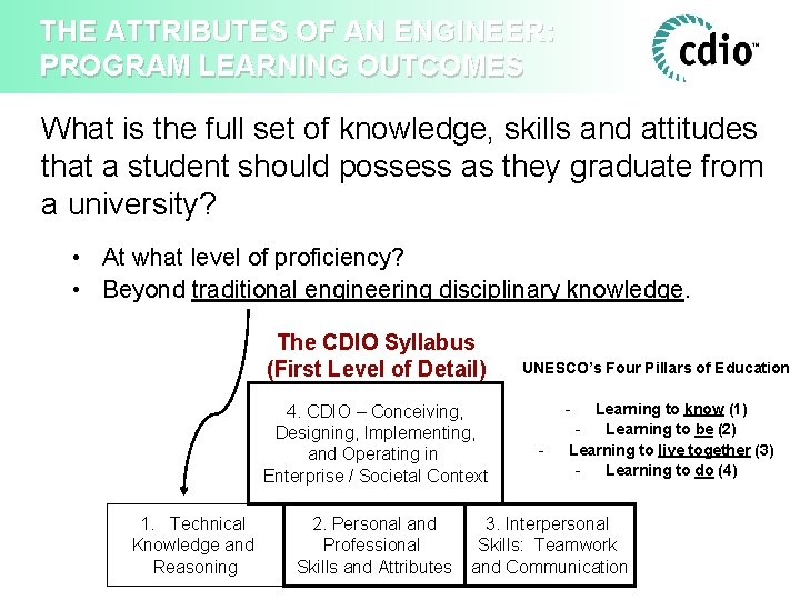 THE ATTRIBUTES OF AN ENGINEER: PROGRAM LEARNING OUTCOMES What is the full set of
