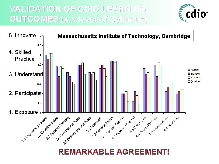 VALIDATION OF CDIO LEARNING OUTCOMES (x. x level of Syllabus) 5. Innovate Massachusetts Institute