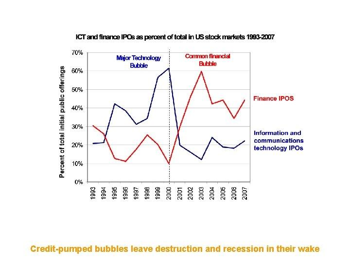= 1990 s NASDAQ Bubble 2000 s easy-liquidity bubble Major technology bubbles are part