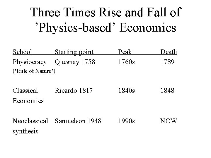 Three Times Rise and Fall of 'Physics-based' Economics School Physiocracy Starting point Quesnay 1758