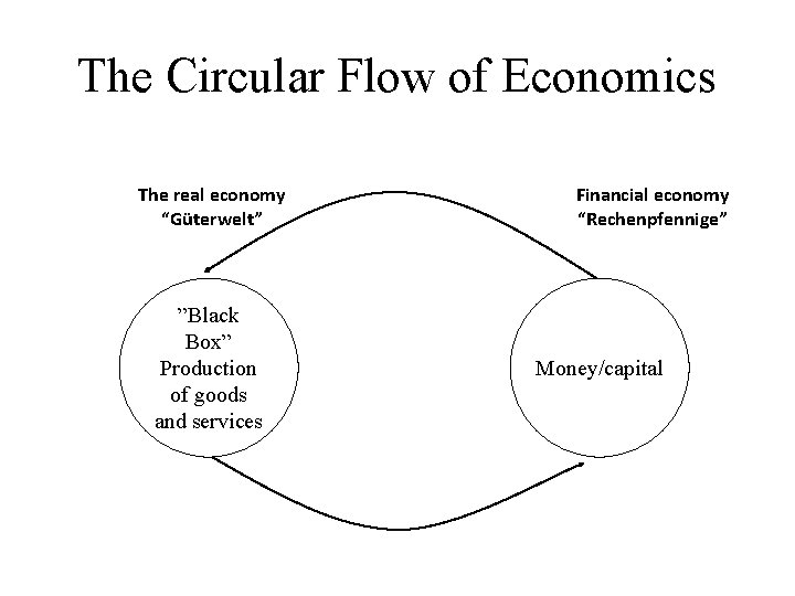 """The Circular Flow of Economics The real economy """"Güterwelt"""" """"Black Box"""" Production of goods"""