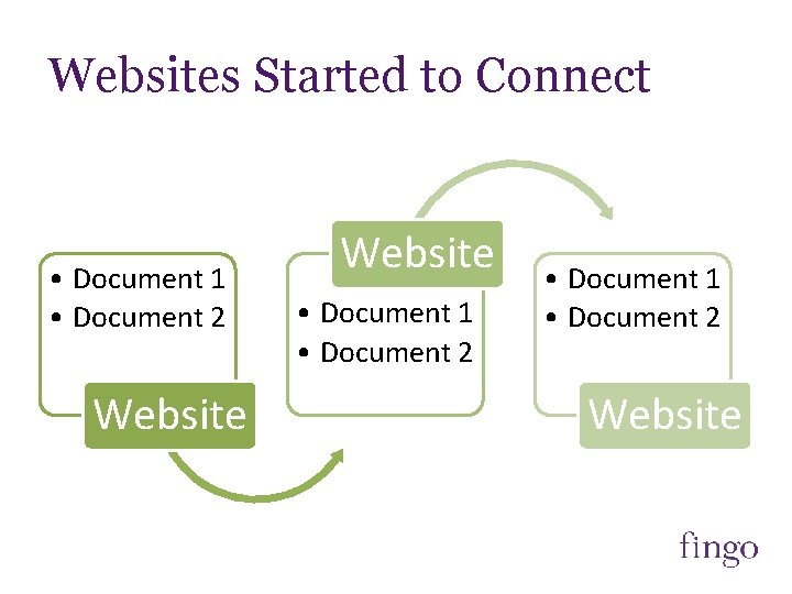 Websites Started to Connect • Document 1 • Document 2 Website • Document 1