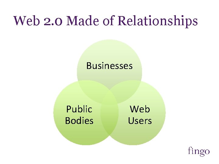 Web 2. 0 Made of Relationships Businesses Public Bodies Web Users