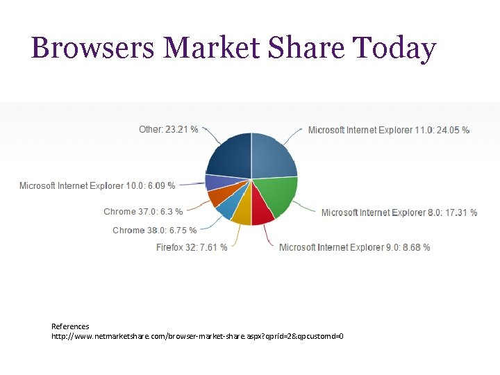 Browsers Market Share Today References http: //www. netmarketshare. com/browser-market-share. aspx? qprid=2&qpcustomd=0