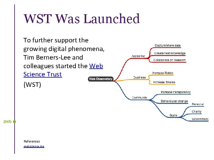 WST Was Launched To further support the growing digital phenomena, Tim Berners-Lee and colleagues