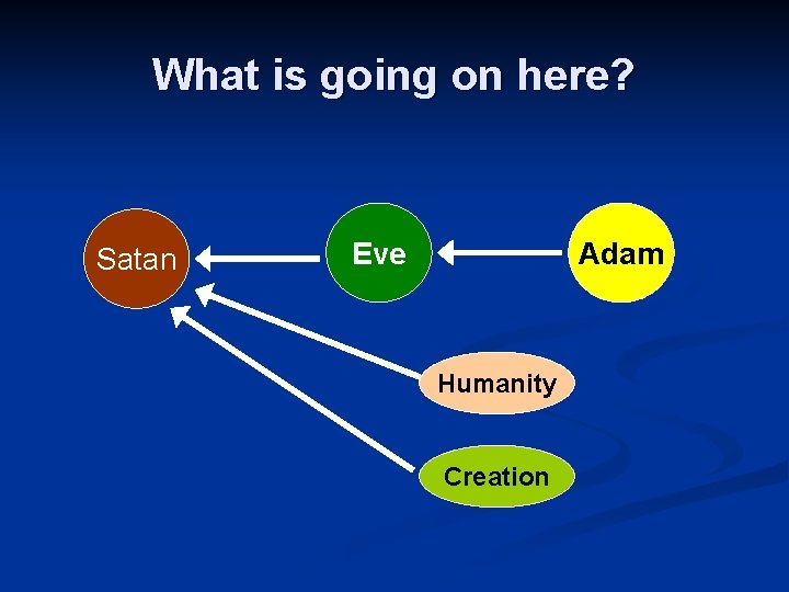 What is going on here? Satan Eve Adam Humanity Creation
