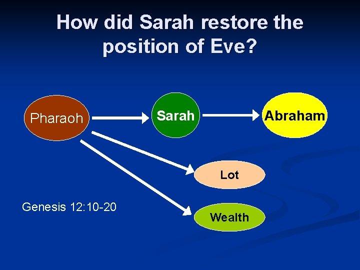 How did Sarah restore the position of Eve? Pharaoh Sarah Abraham Lot Genesis 12: