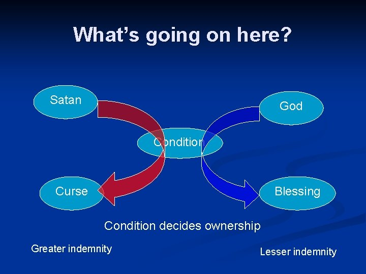 What's going on here? Satan God Condition Curse Blessing Condition decides ownership Greater indemnity